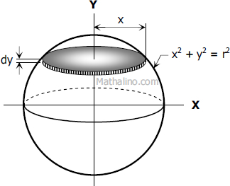 Figure for the Derivation of Formula of Sphere by Integration