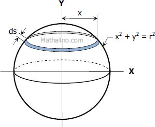 Figure for the Derivation of Formula for Surface Area of the Sphere by Integration