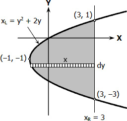 Area of Parabolic Segment by Integration