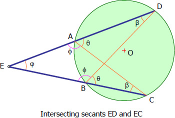 Intersecting Secants