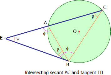 Intersecting secant and tangent