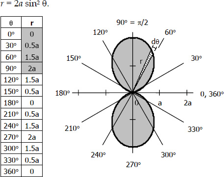 Area of two-leaf rose by integration