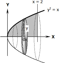 Volume of paraboloid by integration