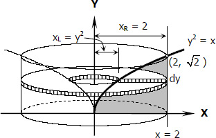 Parabolic segment revolved about its tangent through the vertex