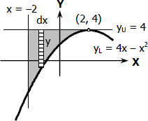 Area of Parabolic Spandrel by Integration