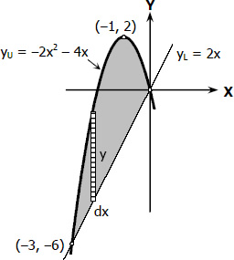 Segment formed by parabola and inclined line