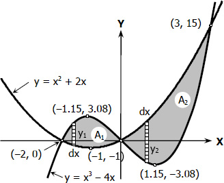 Area bounded by parabolic and cubic curves