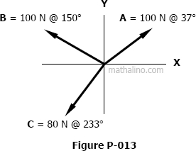 Three concurrent forces in absolute directions