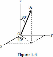 Force with given angle from z-axis