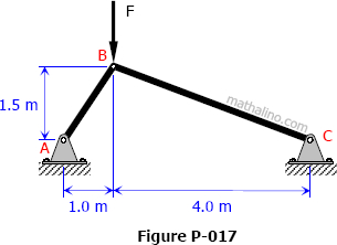 Force F on three-hinge frame