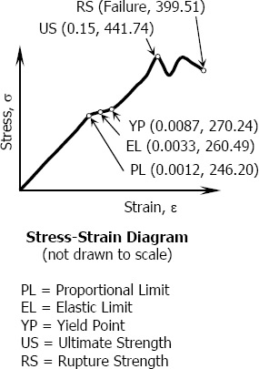 Stress-strain diagram for Problem 203