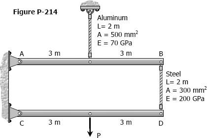 Figure P-214
