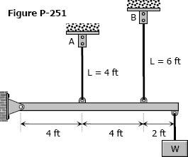 Figure P-251