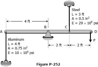 Figure P-252