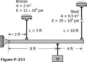 Figure P-253
