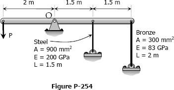 Figure P-254