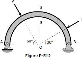 Circular bar bent into a semi-circle