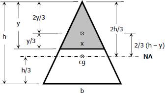 Location of maximum horizontal shear of triangular beam
