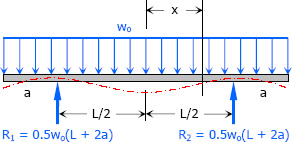 Overhang beam at both ends with uniform load over its entire span