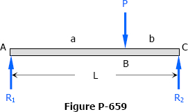 Simple Beam with Load P at any Point