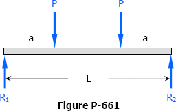 Symmetrically Placed Point Loads over a Simple Beam