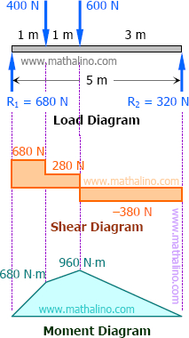 Shear an moment diagrams of simple beam with concentrated loads