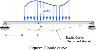 Elastic Curve of a Beam Under Load