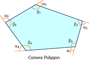 Exterior and Interior Angles of Convex Polygon