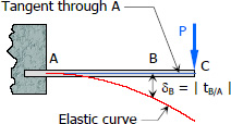 General representation of deflection of cantilever beams