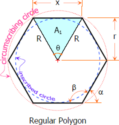 Elements of a Regular Polygon