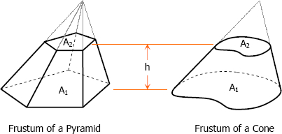 Frustum of a cone and frustum of a pyramid
