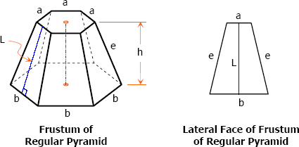 Frustum of a regular pyramid