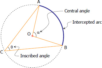 Relationship Between Central Angle and Inscribed Angle | Plane ...