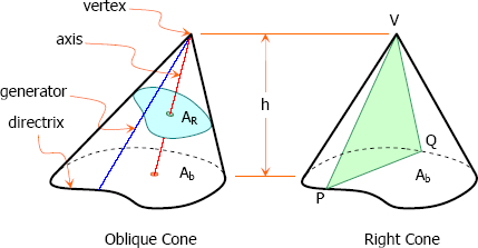 Right cone and Oblique Cone with Some Elements