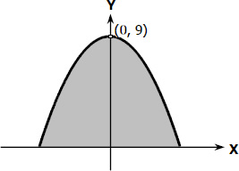 Area bounded by downward parabola and x-axis