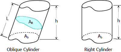 Oblique and Right Cylinders