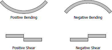 Positive and negative bending and shear