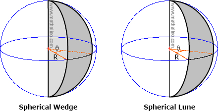 Spherical Wedge and Spherical Lune