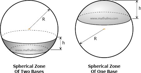 Spherical zone of one base and two bases