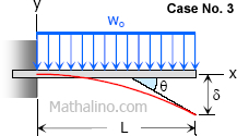 Case 3: Rotation and deflection of beam