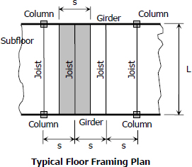 Typical floor framing plan