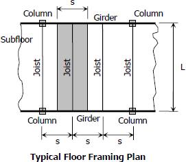 Floor Framing Strength Of Materials Review At Mathalino