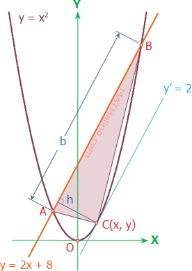 02-largest-triangle-line-parabola-01.jpg