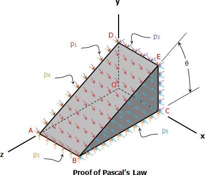 000-pascals-law-proof.png