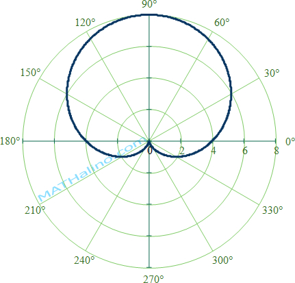 cardioid-pointing-upward.jpg