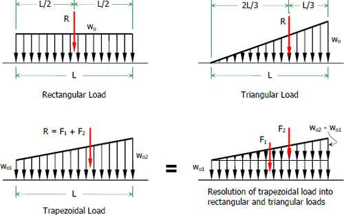 004-rectangular-triangular-trapezoidal-loads.jpg