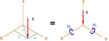 Moment effect of the resultant R to the coordinate axes