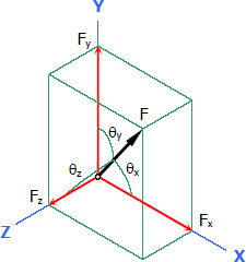 010-components-3d-force-direction-cosines.jpg