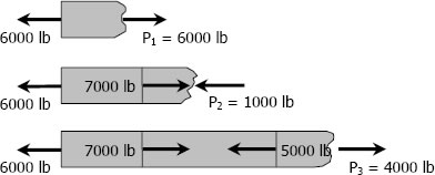 Free Body Diagram of the loaded aluminum bar