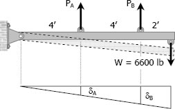 Force and deformation diagrams